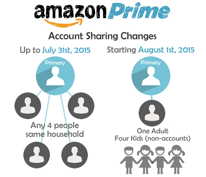 amazon-prime-account-sharing