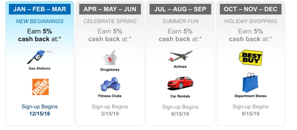 citi-dividend-card-rewards